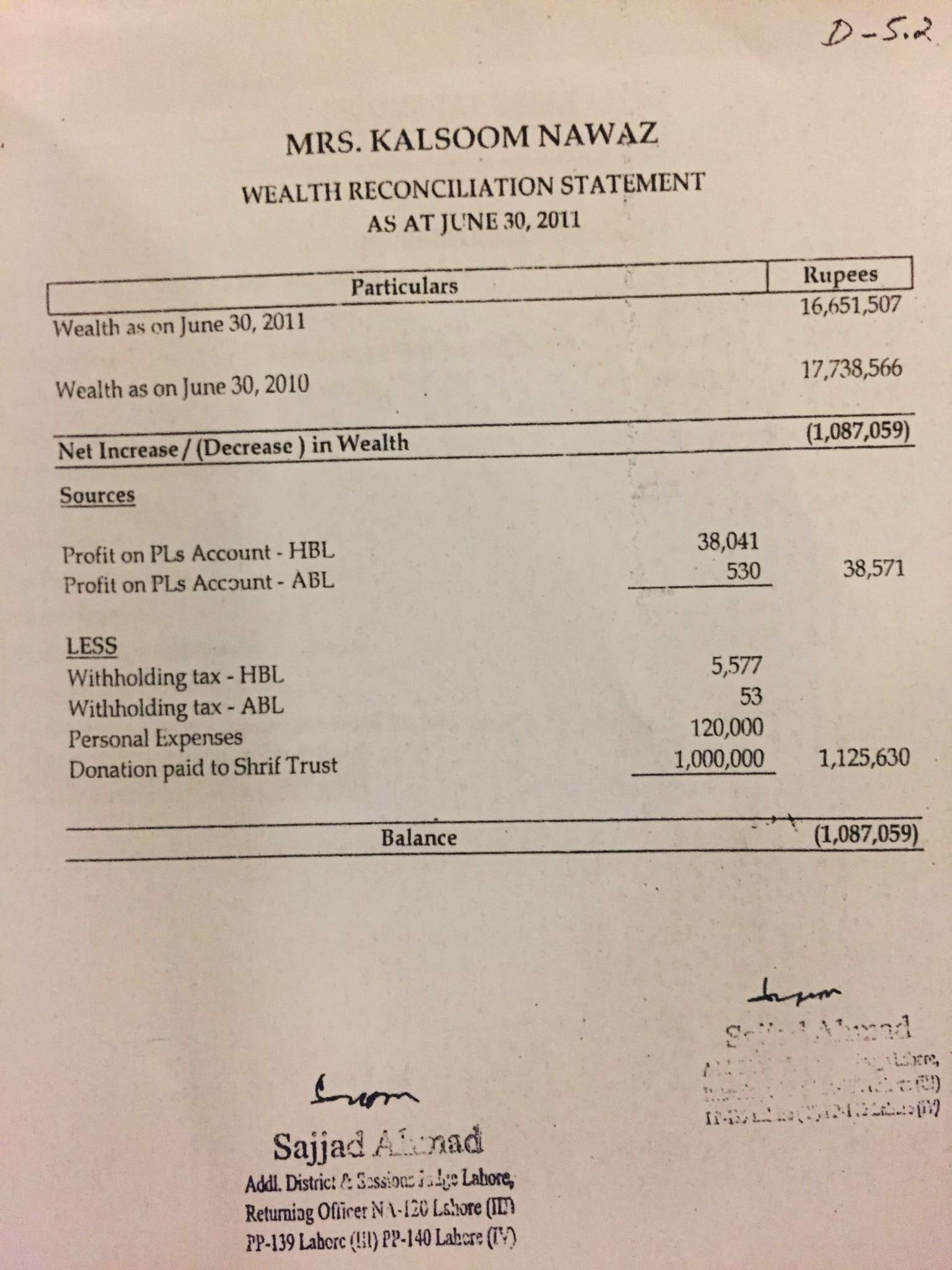 Wealth Reconciliation Statement shows Kulsoom Nawaz's gift to the Sharif Trust.