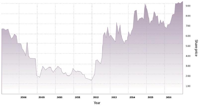 K-Electric's rising stock.