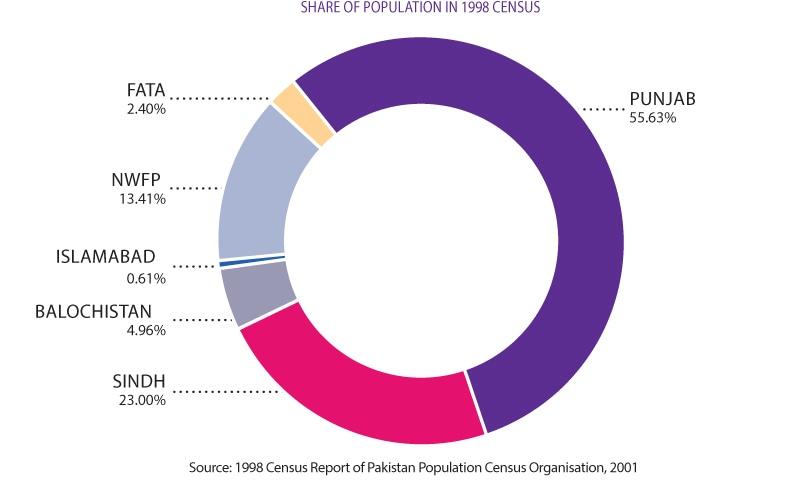 Who39s Afraid Of The Census Pakistan Dawncom