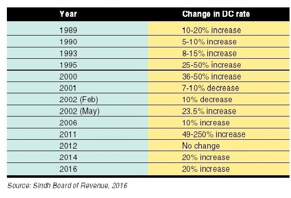 Table 1: Changes in DC rates.