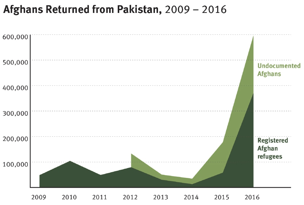 A graph showing the number of registered and undocumented Afghans returning to Afghanistan from Pakistan from 2009-2016. ─ Source: HRW