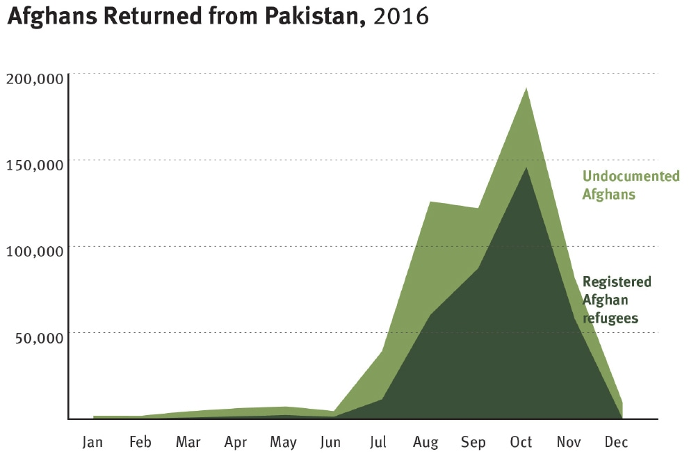 A graph showing the number of registered and undocumented Afghans returning to Afghanistan from Pakistan in 2016 alone. ─ Source: HRW