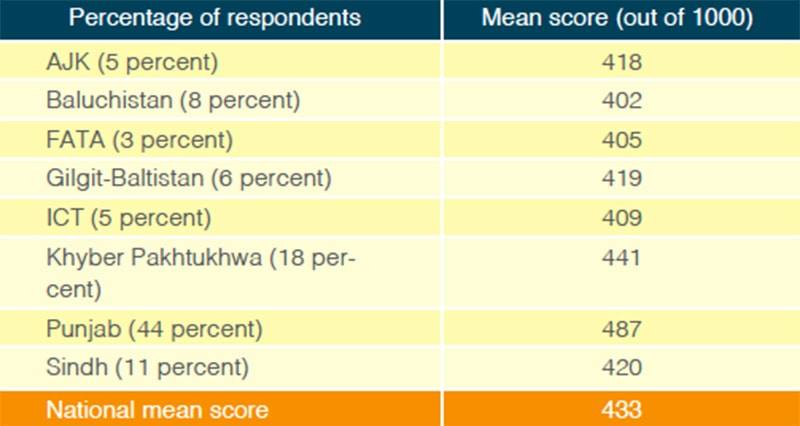 NEAS 2015 Mean Scores in Science