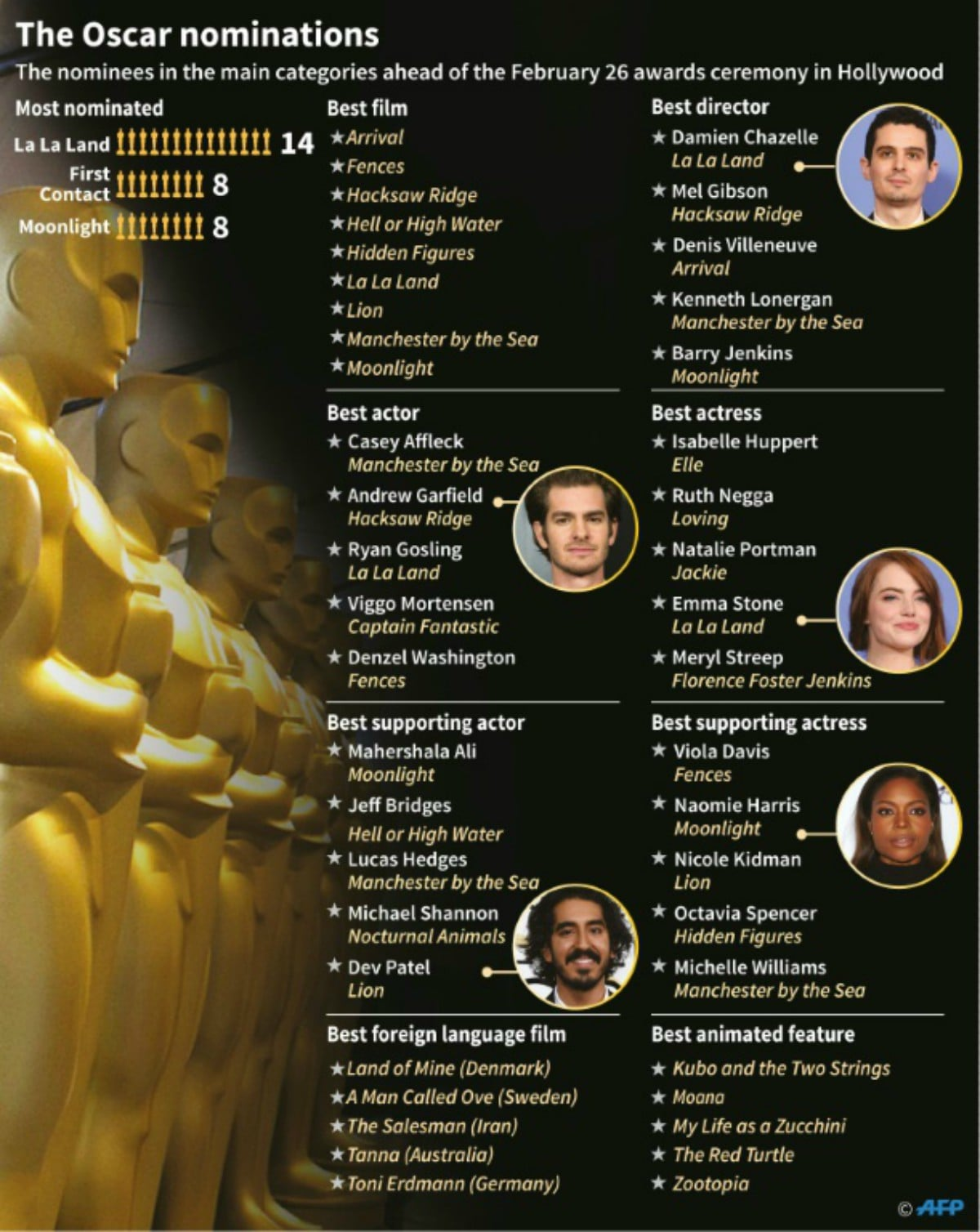Oscars nominations for 2017