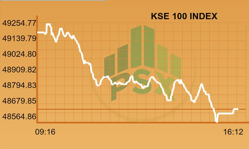 Stocks bleed as KSE-100 Index loses more than 500 points