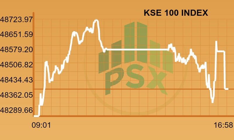 Full-day report: PSX records moderate gains in mixed session