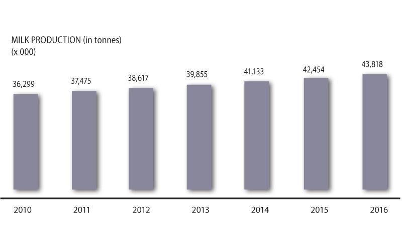 Source: Pakistan Economic Survey, 2015-16