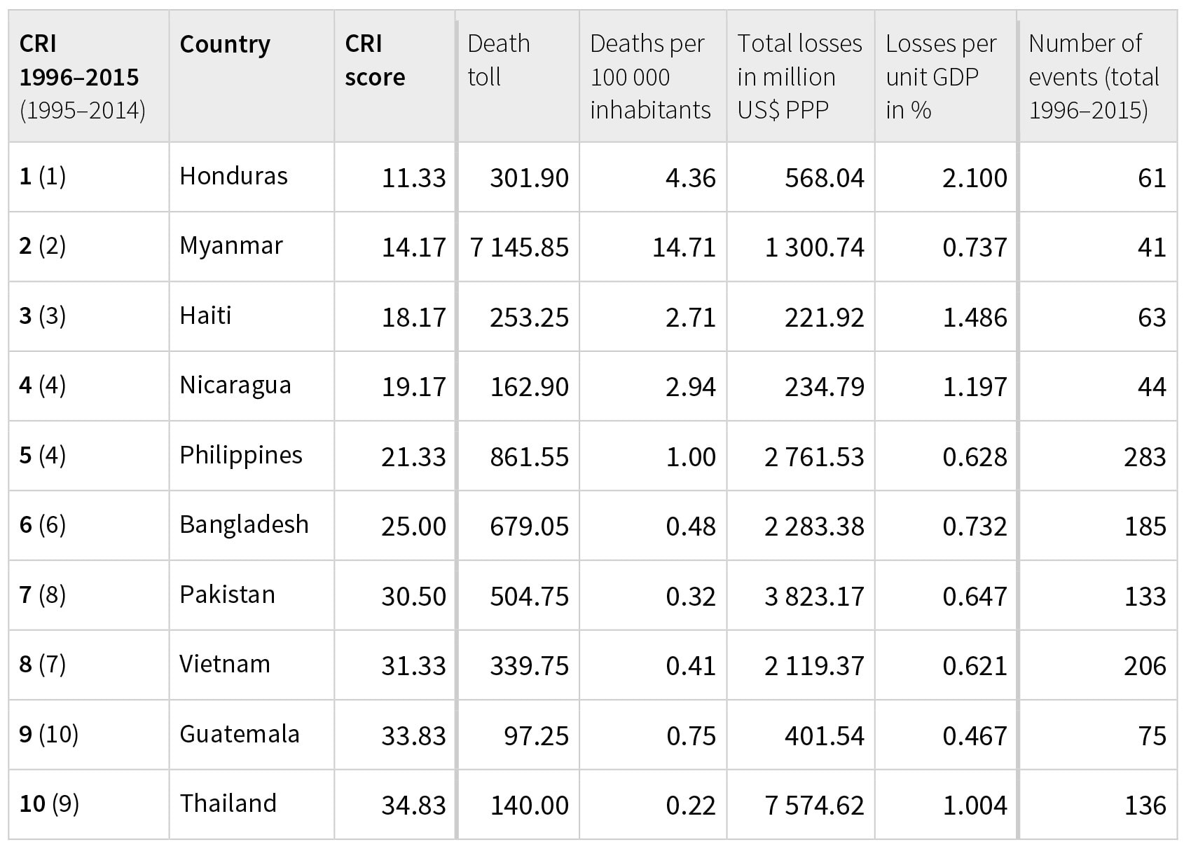 *The Long-Term Climate Risk Index (CRI): the 10 countries most affected from 1996 to 2015 (annual averages). Courtesy – Global Climate Risk Index 2017*