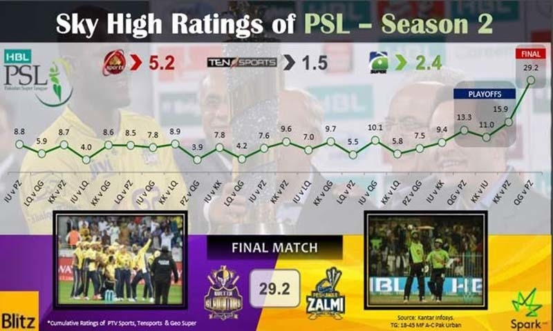 Low attendance and ratings have left brands in a dilemma for PSL 2018