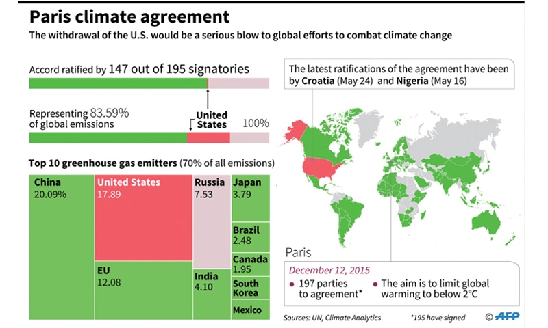 Us keeps world guessing on paris climate deal pullout newspaper washington donald trump has decided to pull the united states out of the paris climate accord us media reported on wednesday as the president kept the platinumwayz