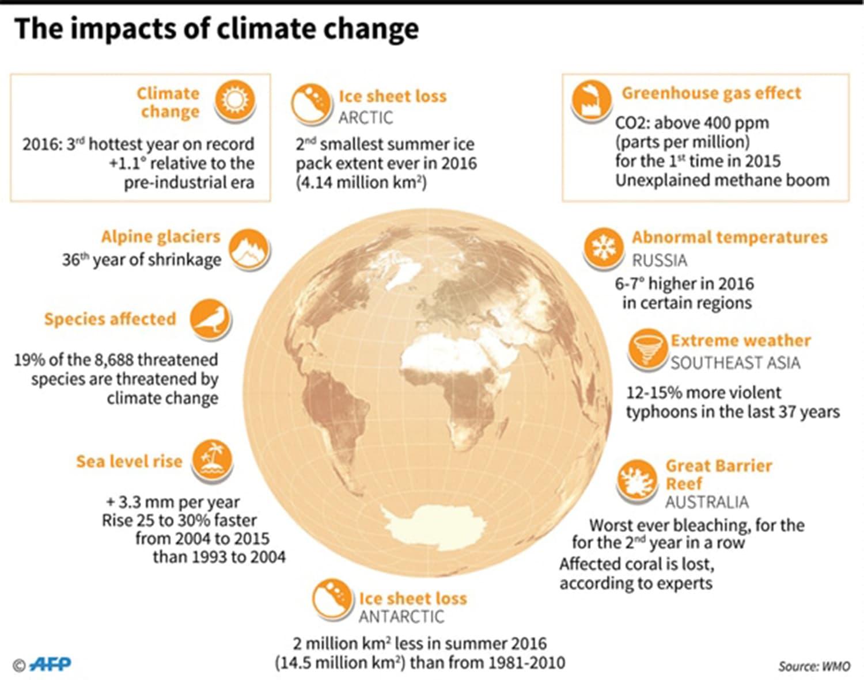 Photo: World Meteorological Organisation (WMO).