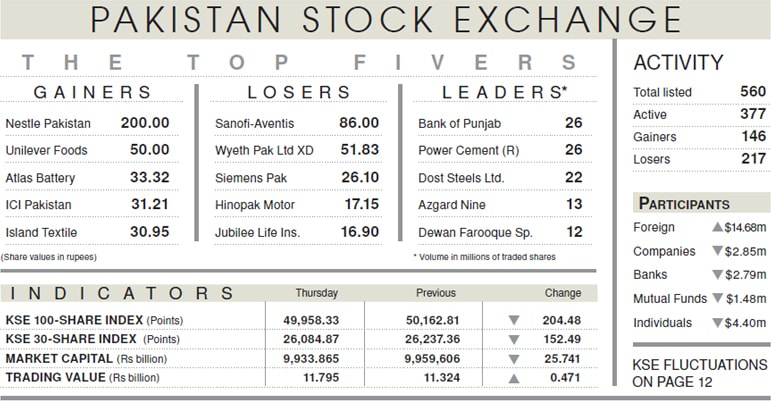 Wary investors push down stocks - Newspaper - DAWN COM