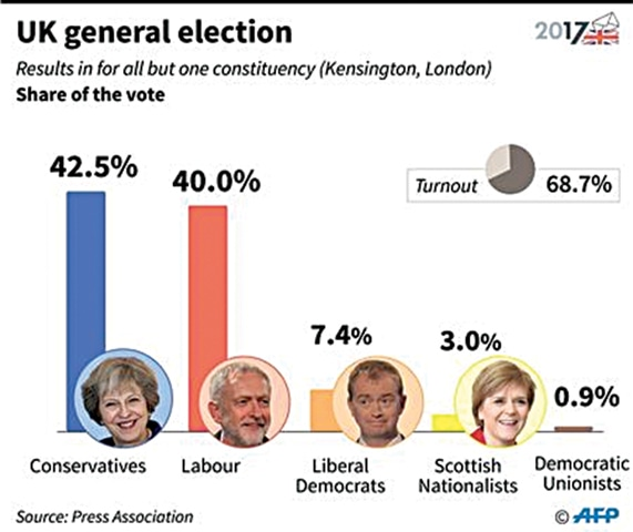 UK polls: Theresa May's two closest advisers quit after election debacle