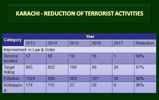 Karachi security situation. ─ Photo courtesy ISPR