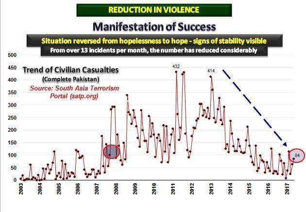Trend in civilian casualties. ─ Photo courtesy ISPR