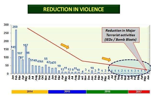 Trend in major terror activities from 2014-2017. ─ Photo courtesy ISPR