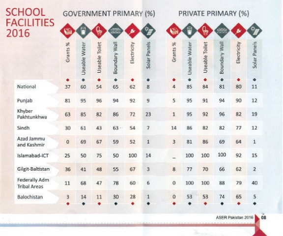 This table from the Aser 2016 report shows the facilities available in schools surveyed across the country.