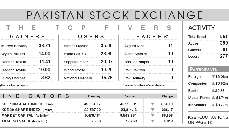 Koinor Eetbank Bottom.Stocks Lose 365 Points On Profit Selling Newspaper Dawn Com