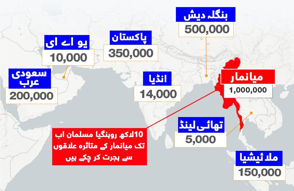 1970 کے بعد سے مسلمان دیگر ممالک میں ہجرت کرنے پر مجبور ہوئے ہیں،-- اعداد وشمار بشکریہ الجزیرہ