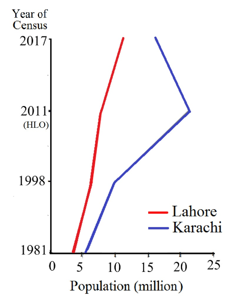 Population (1981 - 2017): Steep increase for Lahore, implausible decrease in Karachi.