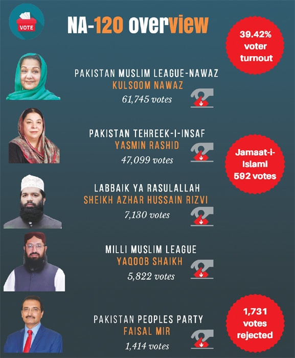 Infographic by Ramsha Jahangir