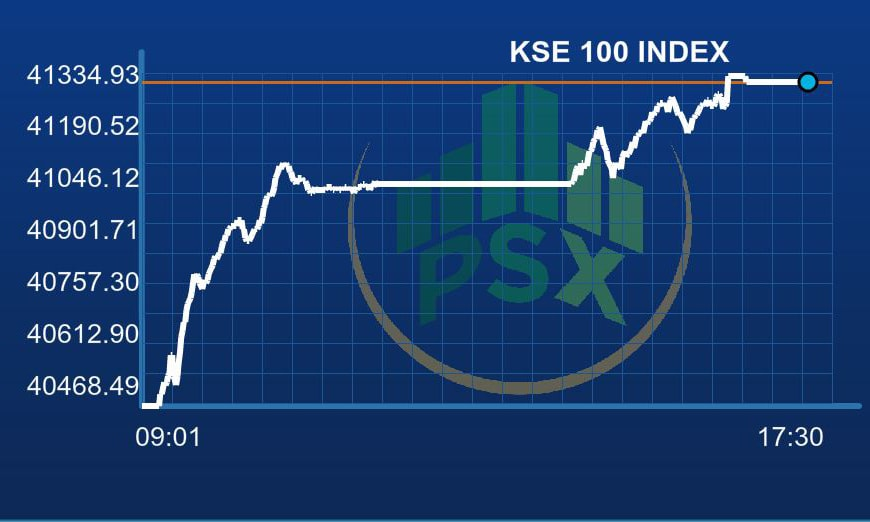 PSX ends volatile week on positive sentiment as KSE-100 Index recoups 844 points