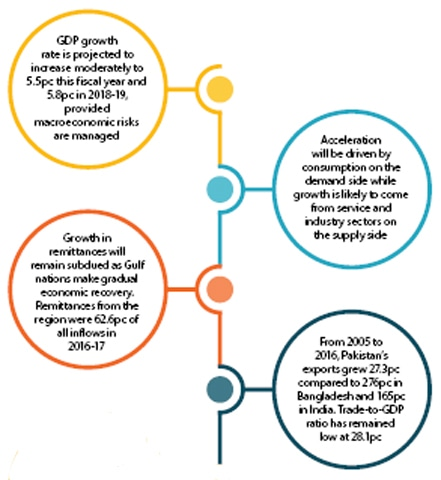 The World Bank Launched Its Pakistan Development Update A Twice Year Publication Shedding Light On State Of Economy And Future Prospects
