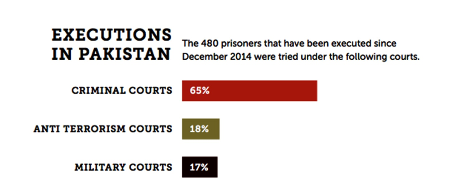 Stats by: Justice Project Pakistan