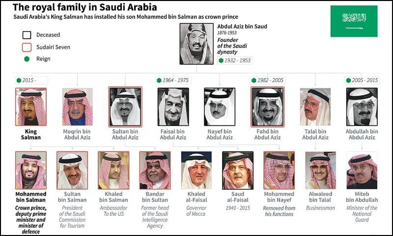 سعودی شاہی خاندان—تصویر اے ایف پی