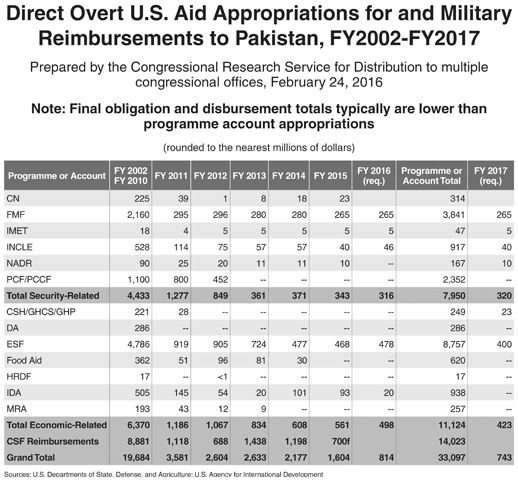 "Screenshot of the Congressional Research Service document from where President Trump took his figure of $33 billion worth of aid provided to Pakistan since 2001. The numbers are ""appropriations"", meaning the amount that Congress authorised for each specific purpose (except for the CSF data). How much was actually disbursed remains unclear."