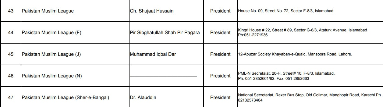 Nawaz Sharif's name is removed on ECP site.