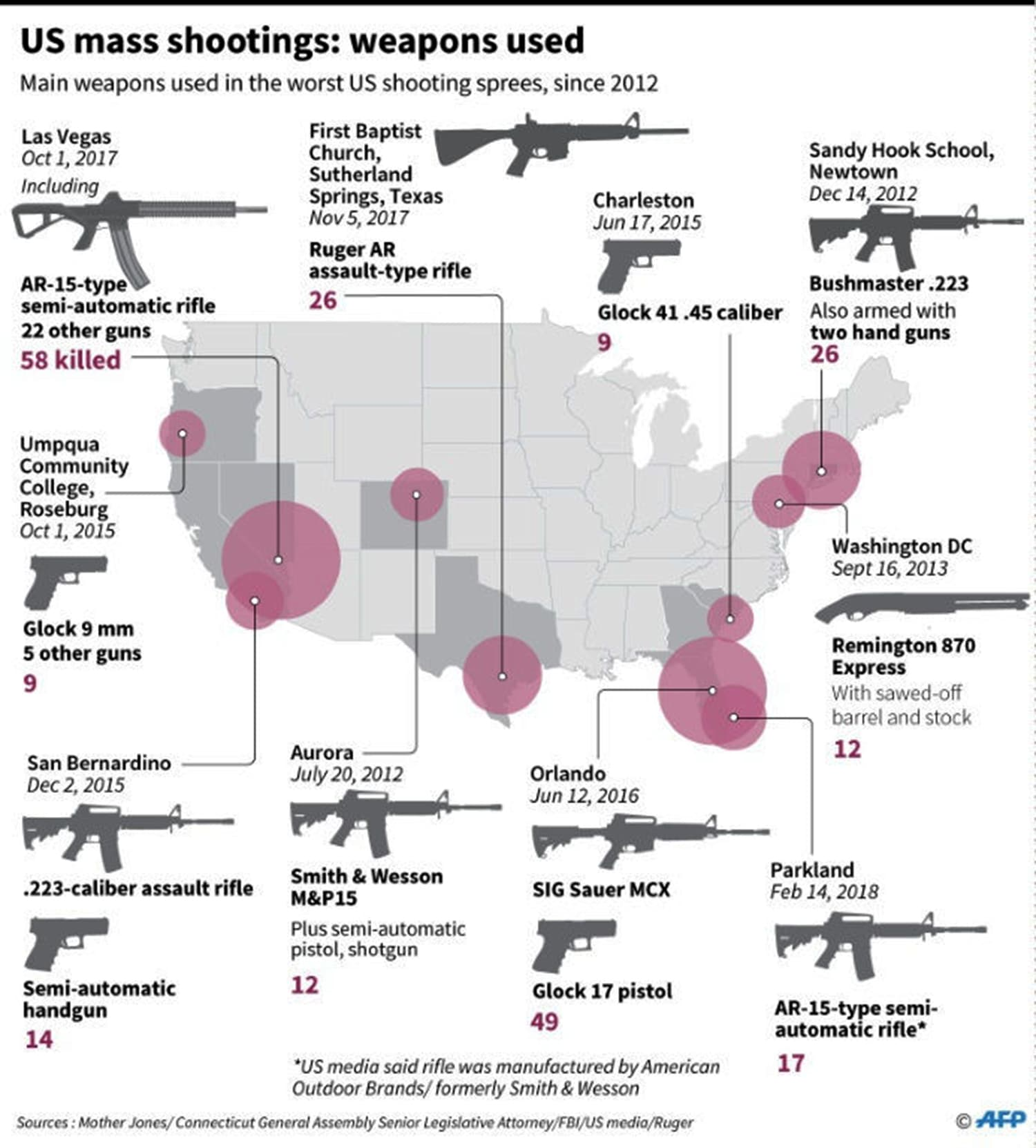 US mass shootings: weapons used. — AFP