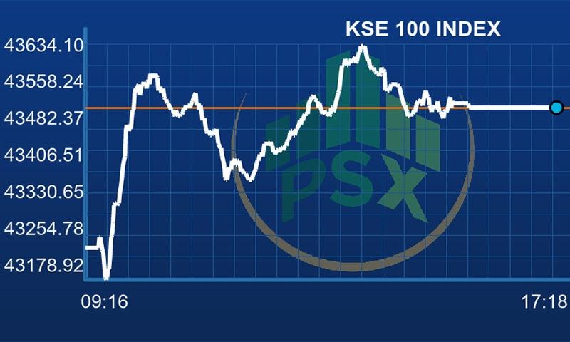 KSE-100 index gains 271 points as bulls prevail - Business - DAWN COM