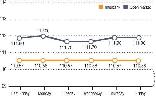 Chart by RA