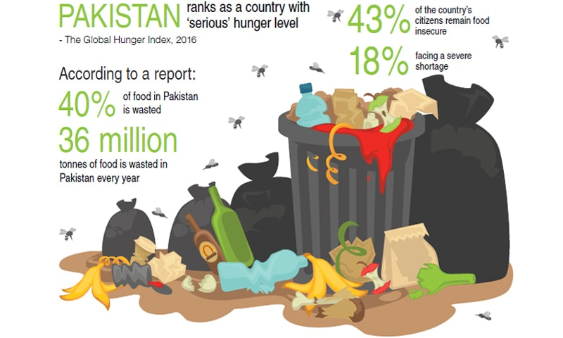 Food waste and its consequences