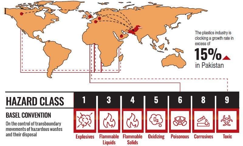 Hazardous plastic scraps imports continue unabated in