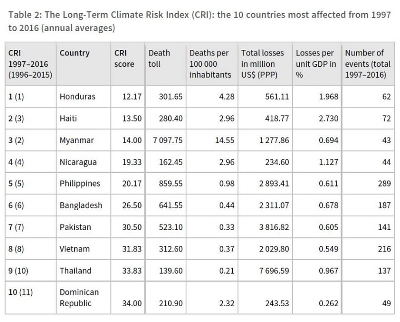 From the Germanwatch Global Climate Risk Index 2018