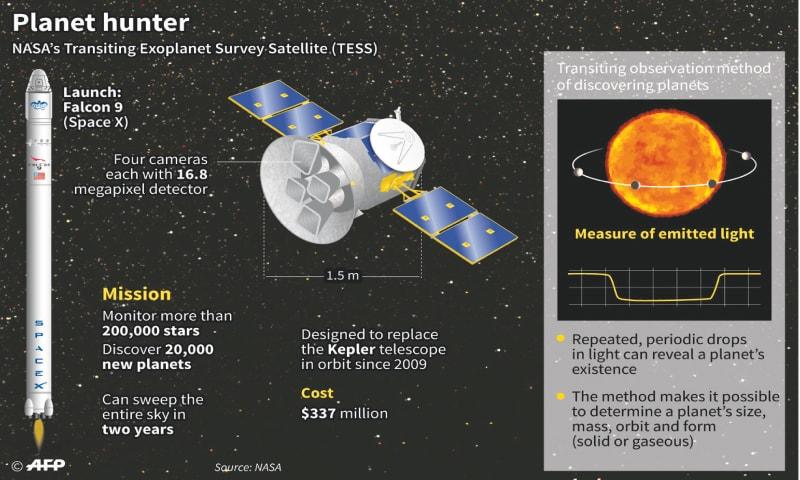 Planet-hunter to seek Earth-like worlds