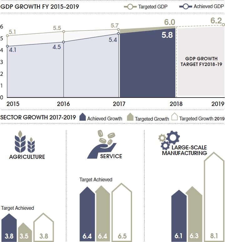 Pdf economic survey of india
