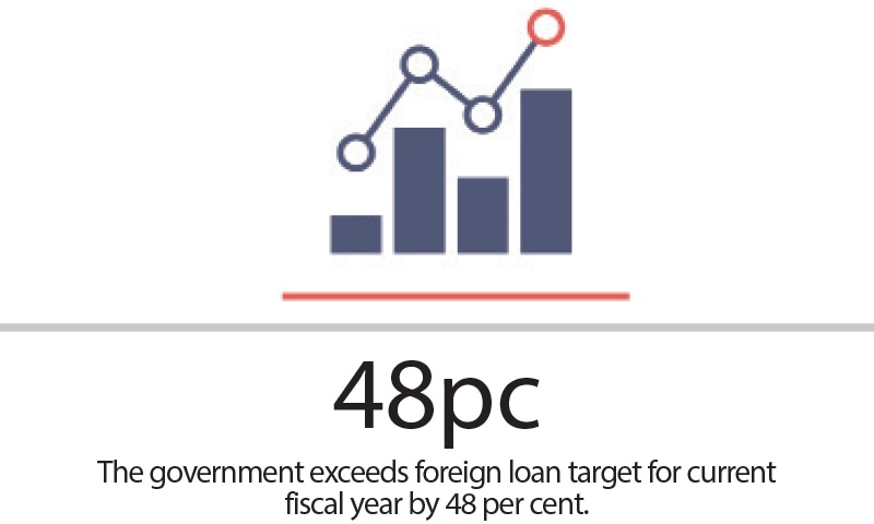 PML-N govt obtained Rs1.2tr loans to finance expenditure