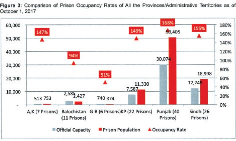 Comparison of prison occupancy rates of all provinces/administrative territories as of Oct 1, 2017.