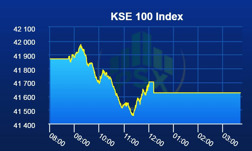 Bearish spell continues at PSX
