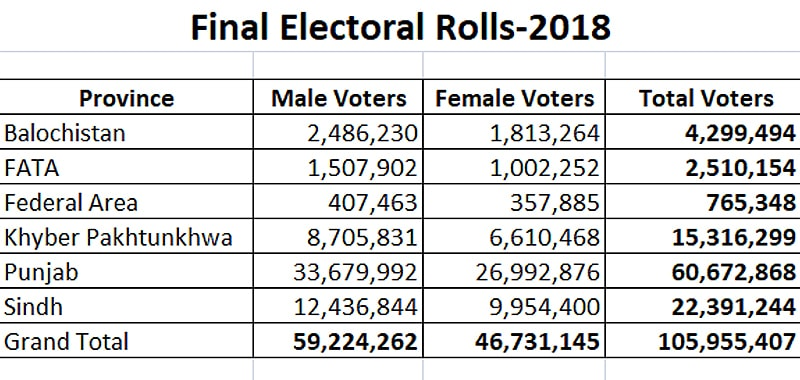 — بشکریہ الیکشن کمیشن