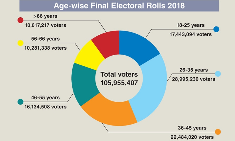 Around 46m young voters set to play key role in polls - Pakistan