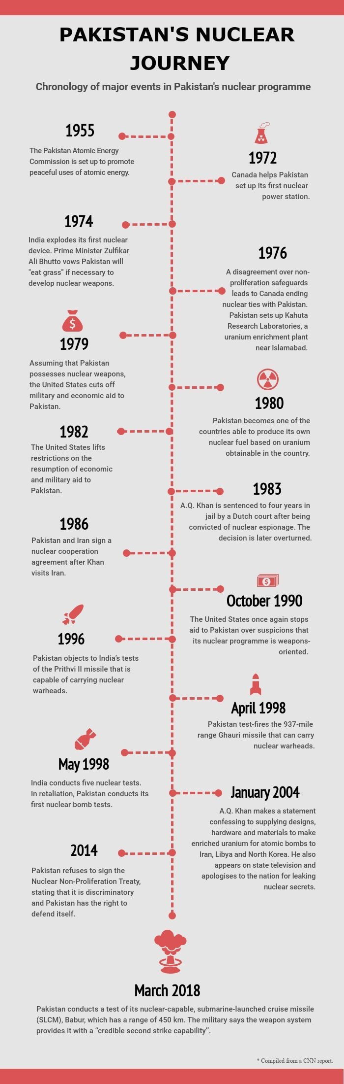 Pakistan's nuclear journey