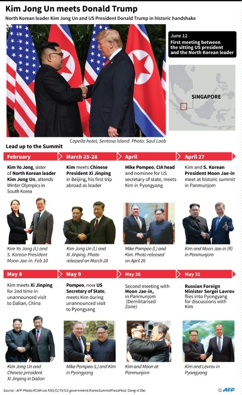 Graphic on Kim's meeting with Trump in Singapore, along wih his other high-level diplomatic meetings this year. — AFP