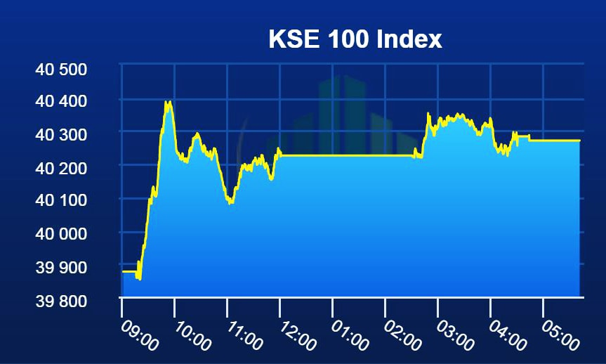 PSX ends week on a high as benchmark index gains 396 points