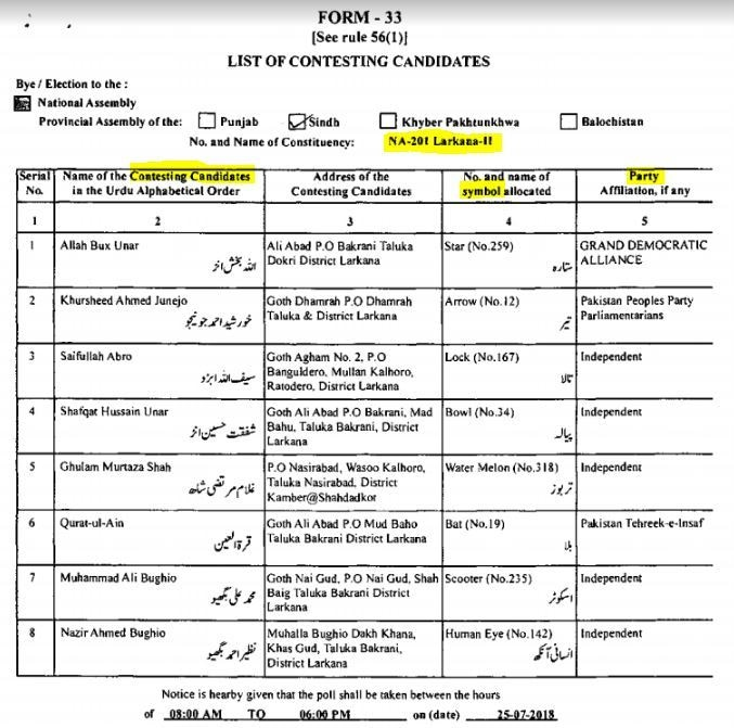 The list of candidates from NA-201 Larkana-II. Important fields highlighted.