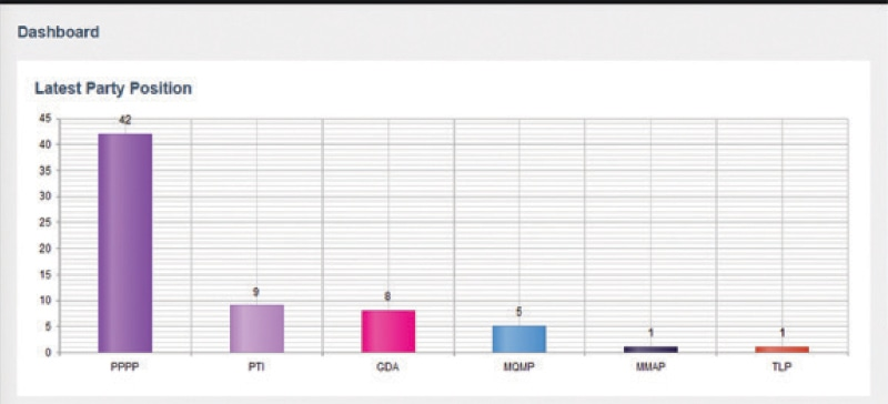 THESE were the latest party positions in the Sindh Assembly as per the ECP at the time of our going to press.