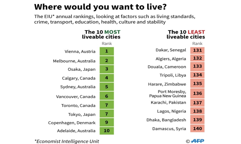 Karachi ranked among world's least liveable cities